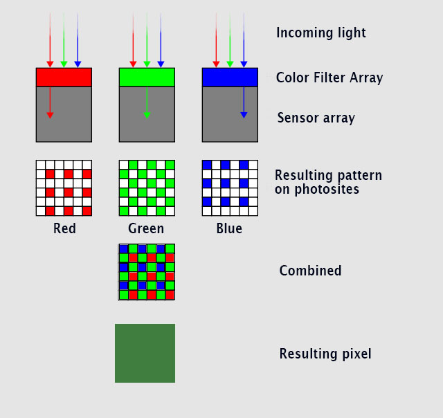 Here's an illustration of how light goes into photosites that each record either R, G or B and then - combined - makes up one pixel containing RGB. © Thorsten Overgaard.