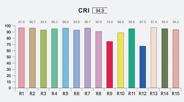 CRI measurement. While the overall CRI is 94.9, the red (R9) and blue (R12) are weak. These two, along with R15, are the most essential for correct colors of skin tones and more.