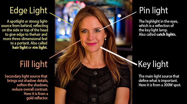 My portrait of Kelly Preston has edge light from a 150W spot placed outside the frame to the left behind her. The reflection in her eyes is pin light (catch light from the main light source, the key light, a 300W spot). The left side of her face is fill light from a gold reflecor reflecting the key light (two spotlights and a reflector was used for this photograph). © Thorsten Overgaard.