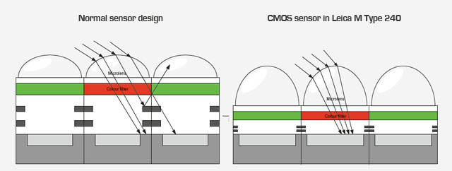 The normal CMOS sensor compared with the Leica M sensor. The light is directed by the micro-lenses on top of the sensor to arrive more precise into the actual sensor.