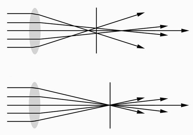spherical aberration in lenses pdf