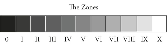 The Zone System by Ansel Adams